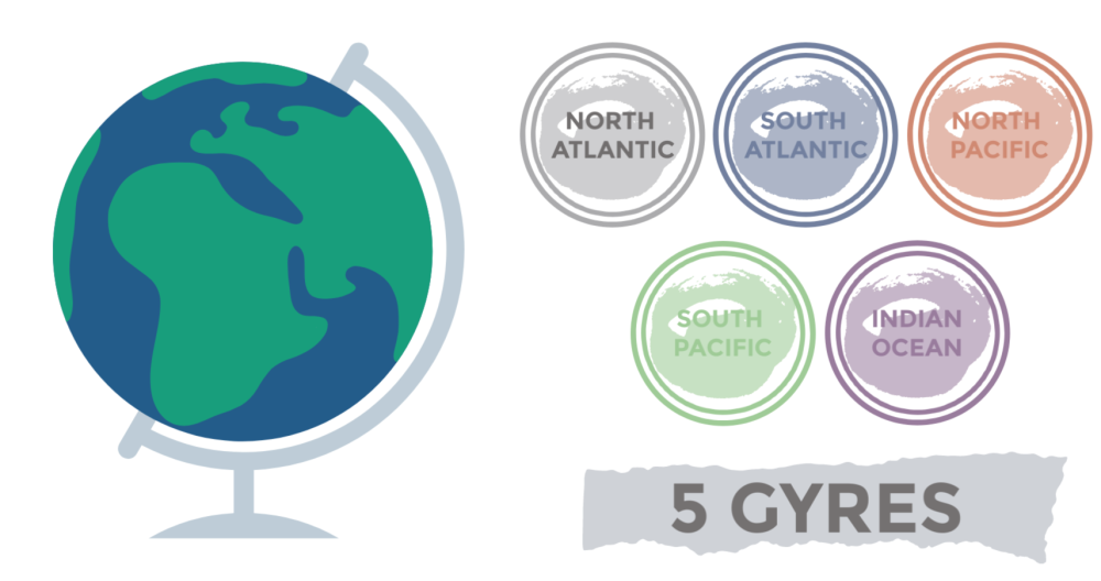 World globe map with 5 gyres infograph.