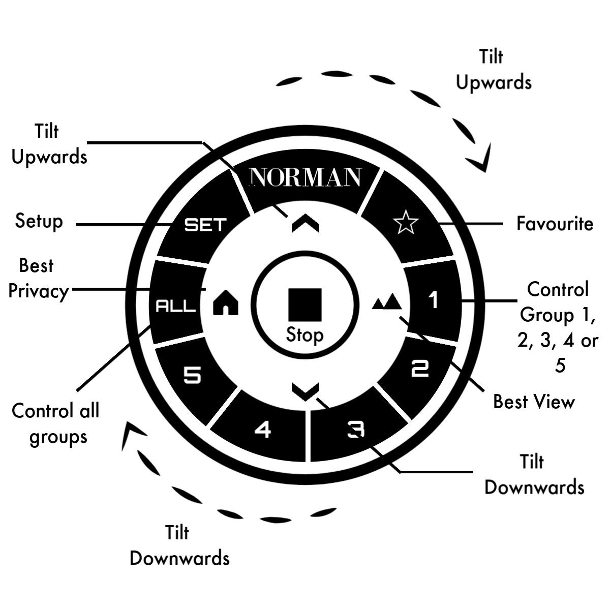 powermotion dial remote blueprint diagram listing all control options