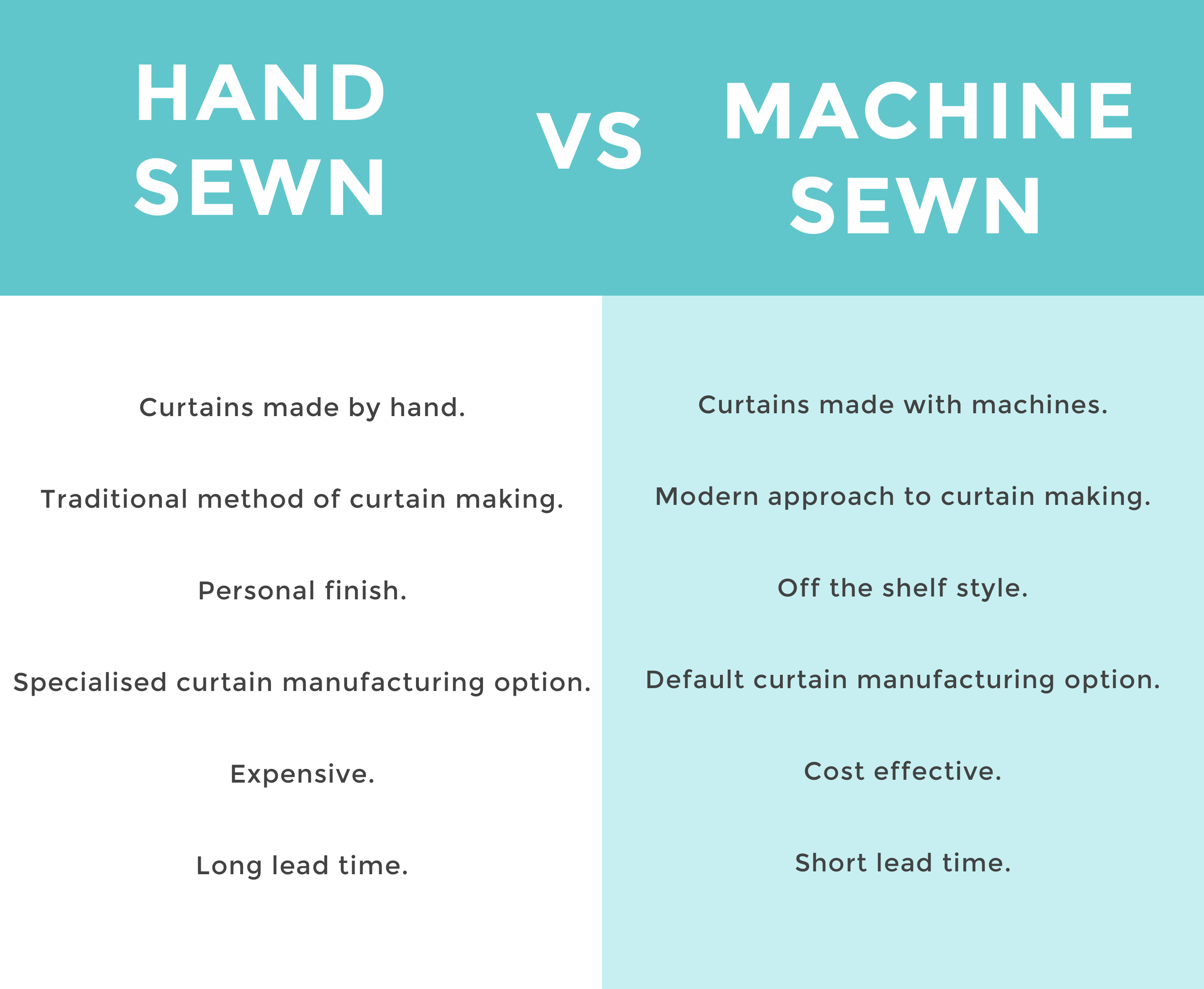 Curtain manufacturing comparison infographic